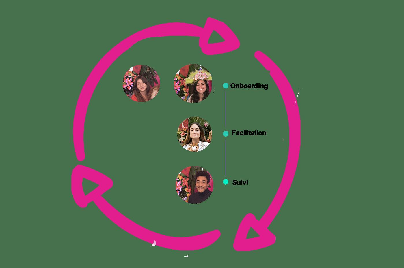Visuel avec nos intervenants_Formations