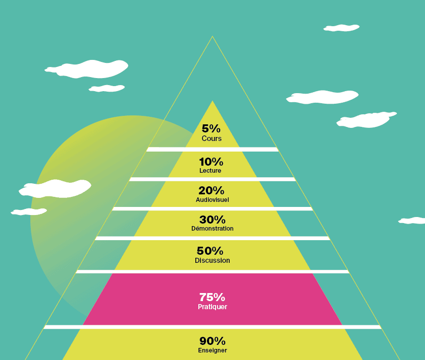 pyramide de Dale article learning by doing
